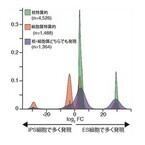 理研、iPS細胞とES細胞の違いを決める分子を特定