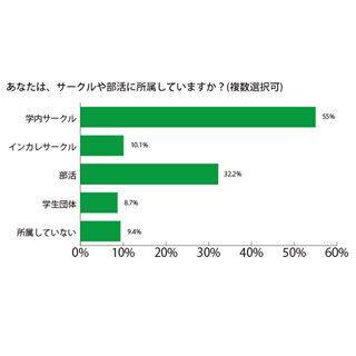 サークルのメリット、大学生の7割が「人間関係構築」 - 「利点なし」は3%