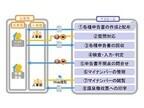 ペイロール、マイナンバーの申請/収集/保管を行うアウトソーシングサービス