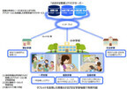 NTT東、小中のタブレット学習向けにクラウドサービス「おまかせ教室」提供