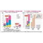 消費市場の拡大により更なる経済成長が期待できるアジア