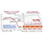 米原油価格が約6年ぶり安値~原油を取り巻く環境の改善が期待される~