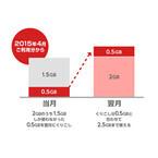 ビッグローブ、「BIGLOBE LTE・3G」のデータ容量の繰り越しが可能に