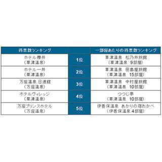 都道府県別「温泉宿泊施設ランキング」発表 - 全3部屋の施設も!