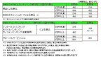 三井住友銀行、シティバンク銀行顧客のATM利用手数料優遇を4/13に開始