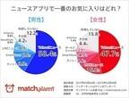ニュースアプリの人気1位は「Yahoo! ニュース」に - 2位以下は男女で差