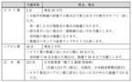 マネックス証券、日経平均株価2万円突破記念キャンペーンを開始--4/17まで