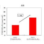 抗酸化成分「アスタキサンチン」は経口摂取でも皮膚まで到達 - 富士フイルム