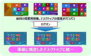 富士通システムズ・ウエス、教育向けタブレット運用支援パッケージ