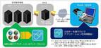 双日システム、USBデバイス挿入で簡易VDIを実現可能なソリューション