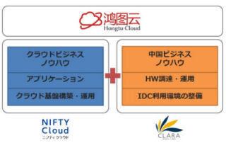 ニフティ、中国のパブリッククラウド「鴻図雲」にクラウドサービス提供へ