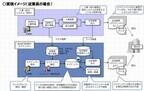 NTTデータ イントラマート、マイナンバー対応アプリケーションを提供