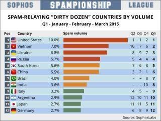 スパムメール、人口比率のワースト送信国は「モルドバ」