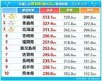 引越し距離が長い県、1位は沖縄 - 単身者の平均引越し距離は約730kmに