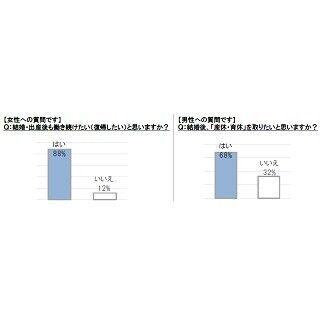 男性新入社員68%が「結婚後、産休・育休をとりたい」と回答