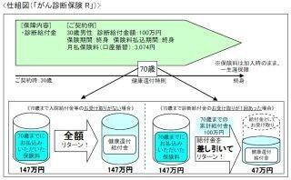 東京海上日動あんしん生命、「がん治療支援保険NEO」と「がん診断保険R」発売