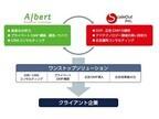 ALBERTとスケールアウト、データマネジメント領域で業務提携に合意