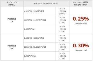楽天銀行、「円定期預金 夏のボーナス金利キャンペーン」開始--最高年0.3%