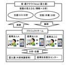 富士通、長野県の農業法人と水田経営の効率的生産体系実証事業を開始