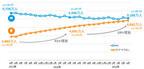 インターネット利用、2015年冬にスマホがPCを超える? - ニールセン調査