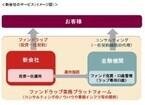 野村アセット、ファンドラップのプラットフォーム・ビジネス新会社設立へ