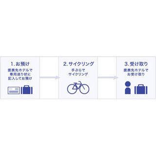 しまなみ海道を手ぶらでサイクリング! 佐川急便が当日配送サービスを開始