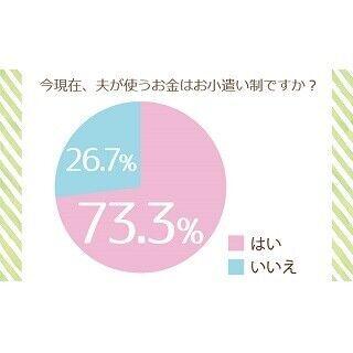 """既婚男性の73.3%が""""お小遣い制"""" - その金額は?"""
