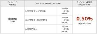 楽天銀行、15日間限定「円定期預金(3ヶ月)スーパー特別金利キャンペーン」