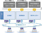 NTT東日本、「フレッツ・キャスト」経由のAWSダイレクト接続検証環境