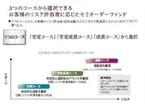 岡三オンライン、新たにラップ型ファンド「ラップ・アプローチ」3銘柄取扱い