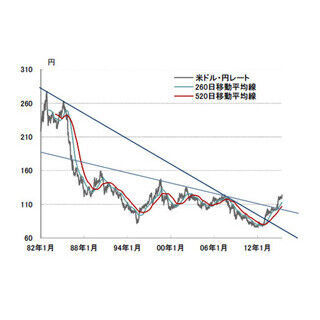 """長期的な円安トレンドに転換? - カギは""""貿易収支""""にアリ!"""