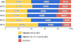 お中元の文化、「今後はなくなっていくものだと思う」と43%が回答
