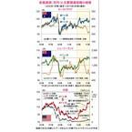 オセアニア通貨(豪ドル・NZドル)および米ドルの推移