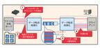 富士通研究所、ファイル共有サーバへのアクセスを高速化技術開発