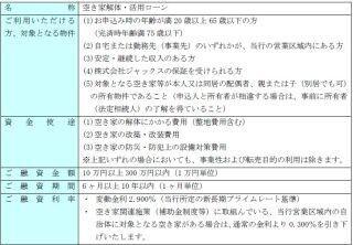 筑波銀行、「空き家解体・活用ローン」の取扱いを開始