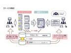 コンテンツ型ネイティブアドのブランドリフト効果を可視化するサービス