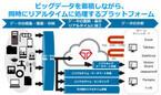 トレジャーデータとかもめエンジニアリング、データハブで協業