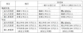 西日本シティ銀行、移住促進応援住宅ローンを取扱い開始--県外の人限定