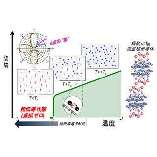 東大など、超伝導温度より遥かに高い温度で存在する超伝導電子を発見