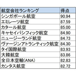 米国旅行雑誌の航空会社ランキング! 1位は唯一の90点台で9位にANAが選出