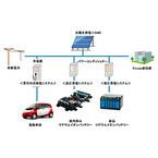 三菱自動車と三菱商事、日仏共同で蓄電システムの実証プロジェクトを開始