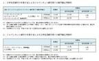 三井住友銀行とジャパンネット銀行、ネットの振込手数料を8/17から一部無料に
