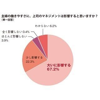 85%が「働く主婦にも成果を求めるべき」と回答