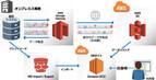 日立ソリューションズ、AWS上にDR環境を構築