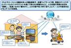 NTTデータ、NTT、ヴイストンがセンサーやロボットを活用した共同実験