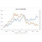 円安だとなぜ「金価格」が注目される?