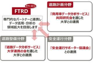 富士通、商用車プローブ・データの分析と道路補修支援サービス新会社