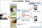 Twitterからデジタルサイネージのコンテンツを更新できる連携機能