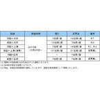ANA、羽田=中国線を増便・新設 - 羽田から中国4都市目の広州線も