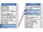 今後のインバウンドプロモーション施策、外国語でのSNS活用に期待 - NTTコム